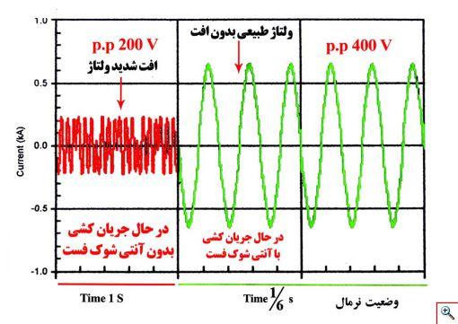 آنالیز هارمونیک دستگاه کاهش مصرف برق