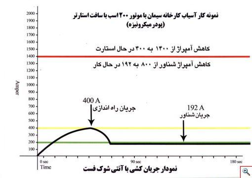 نمودار جریان کشی بعد از نصب دستگاه کاهش مصرف برق